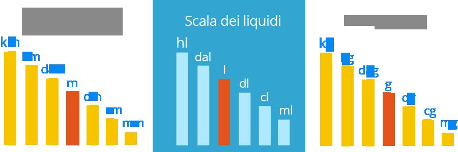 Conversione da peso a litri wroc awski informator for Scala dei metri quadrati